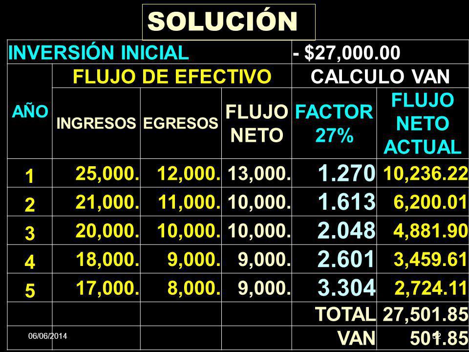 SOLUCIÓN 1.270 1.613 2.048 2.601 3.304 INVERSIÓN INICIAL - $27,000.00