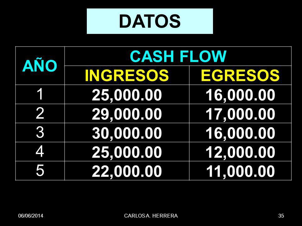 DATOS AÑO CASH FLOW INGRESOS EGRESOS 1 25,000.00 16,000.00 2 29,000.00