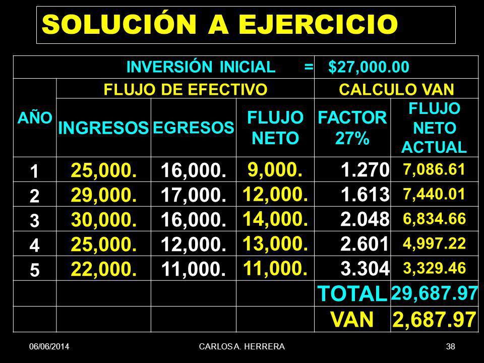 SOLUCIÓN A EJERCICIO TOTAL VAN 2,687.97 25,000. 16,000. 9,000. 1.270