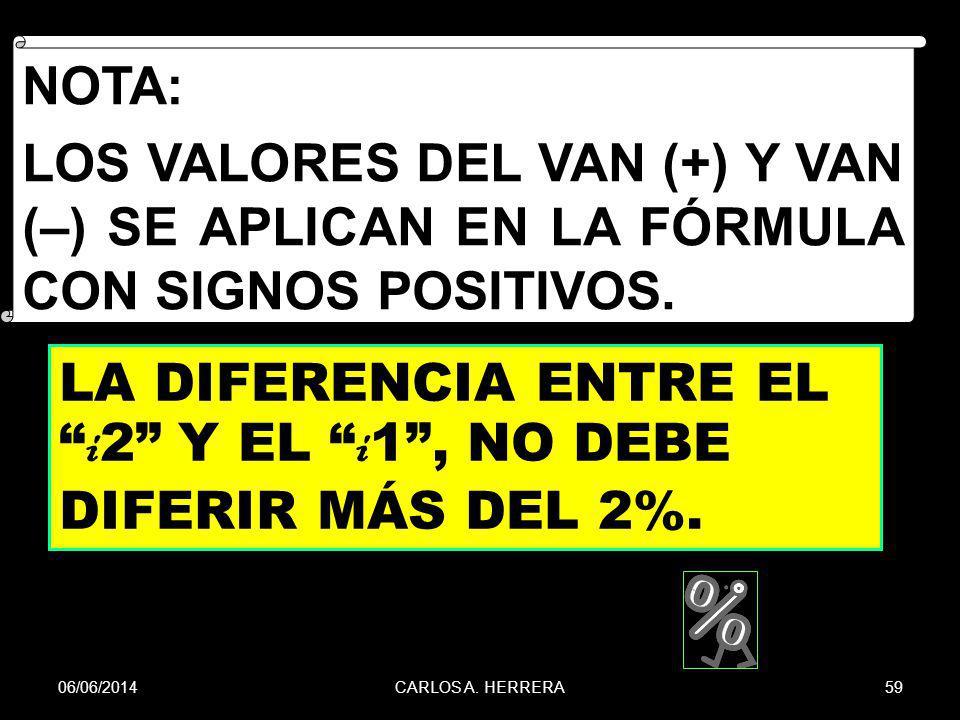 La diferencia entre el i2 Y EL i1 , no debe diferir más del 2%.
