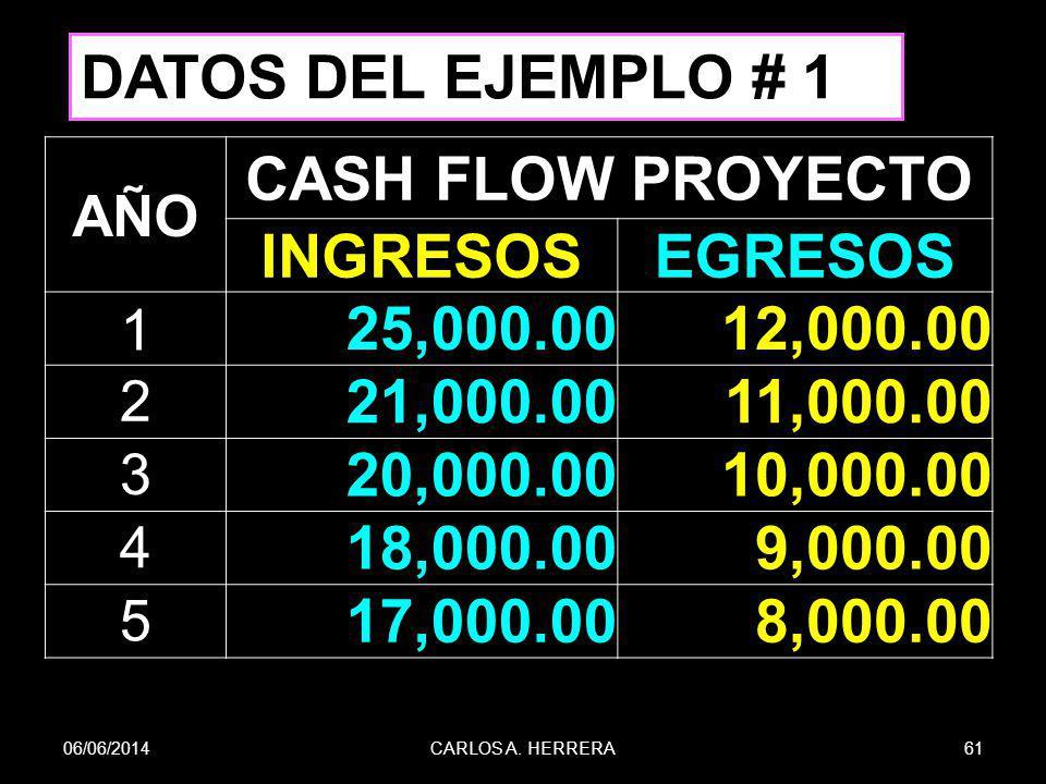CASH FLOW PROYECTO INGRESOS EGRESOS