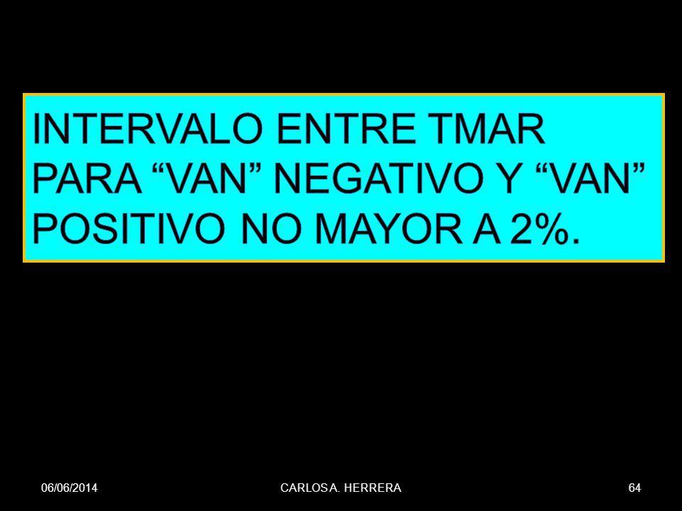 INTERVALO ENTRE TMAR PARA VAN NEGATIVO Y VAN POSITIVO NO MAYOR A 2%.