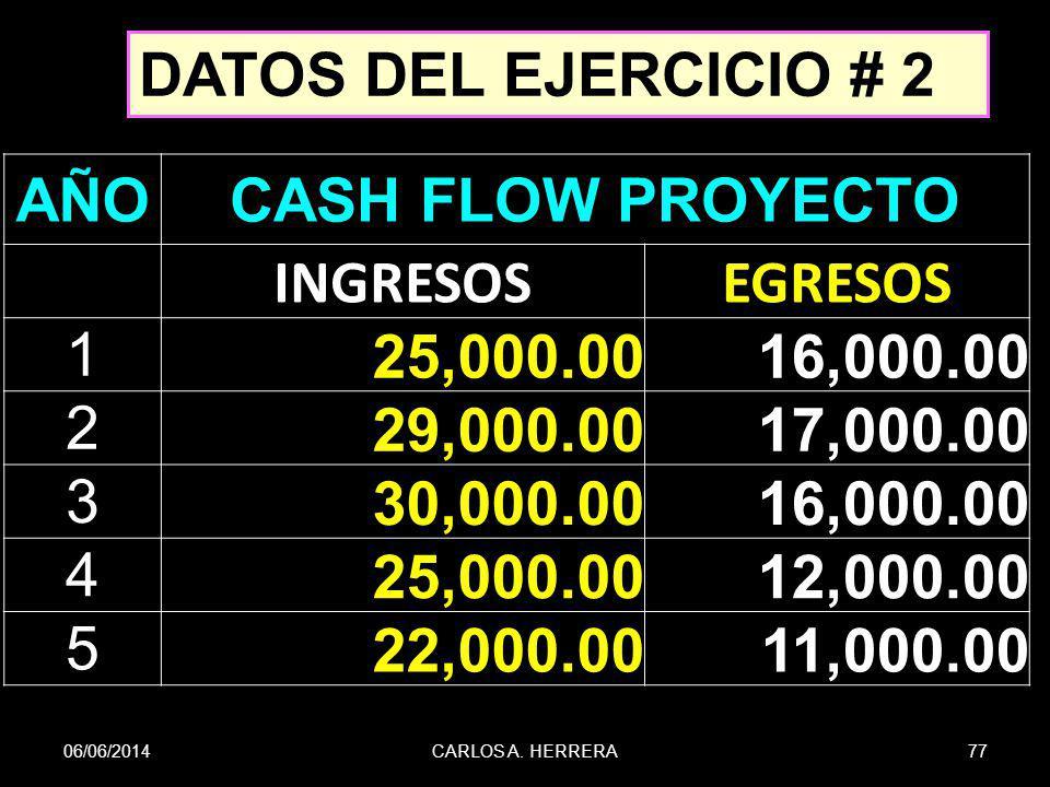 DATOS DEL EJERCICIO # 2 AÑO CASH FLOW PROYECTO INGRESOS EGRESOS 1