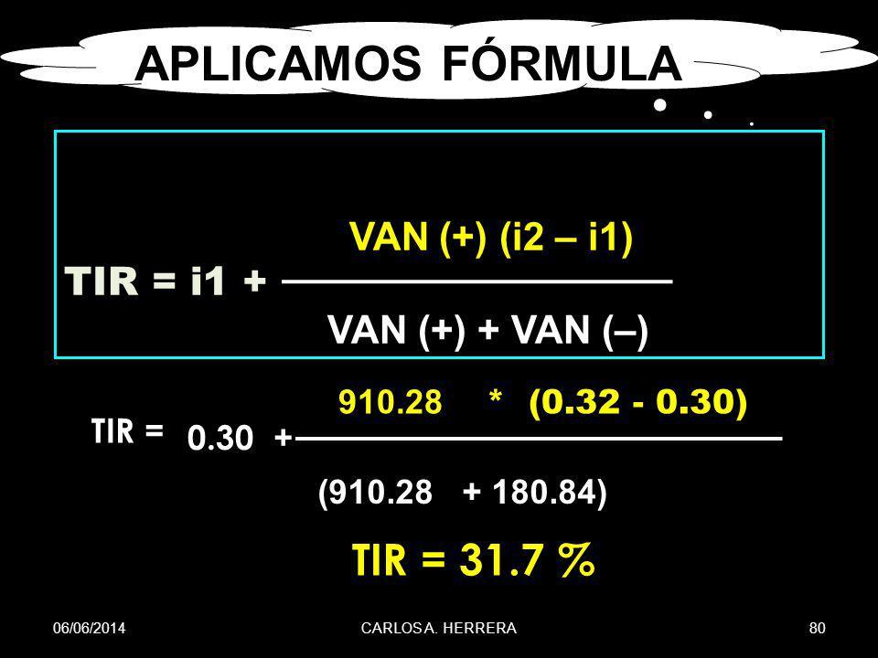 APLICAMOS FÓRMULA TIR = 31.7 % VAN (+) (i2 – i1) TIR = i1 +