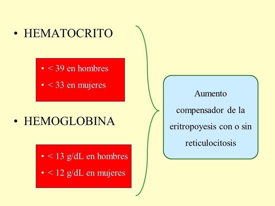 Aumento compensador de la eritropoyesis con o sin reticulocitosis