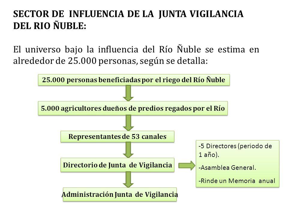 SECTOR DE INFLUENCIA DE LA JUNTA VIGILANCIA DEL RIO ÑUBLE: