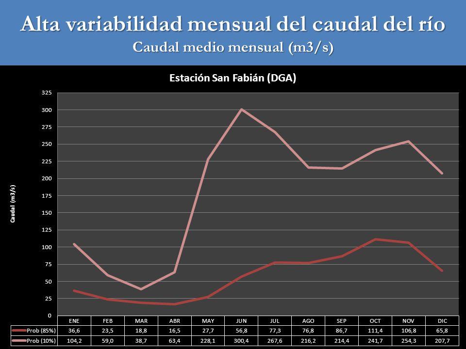 Alta variabilidad mensual del caudal del río Caudal medio mensual (m3/s)