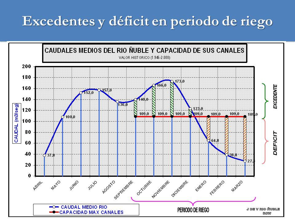 Excedentes y déficit en periodo de riego