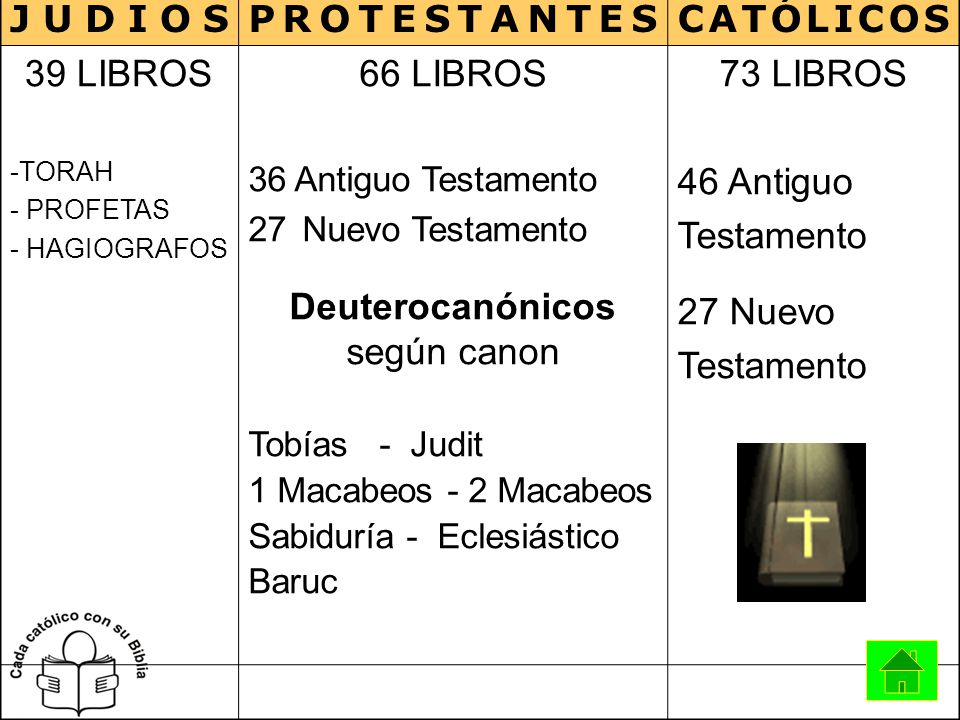 JUDIOS PROTESTANTES CATÓLICOS 39 LIBROS 66 LIBROS Deuterocanónicos