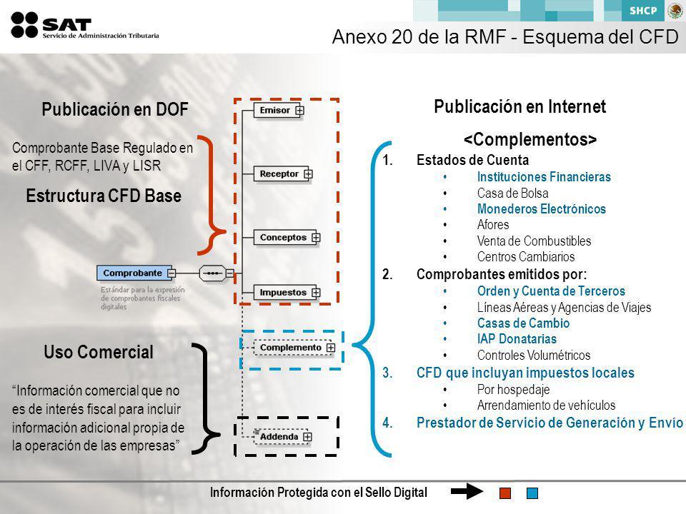 Anexo 20 de la RMF - Esquema del CFD
