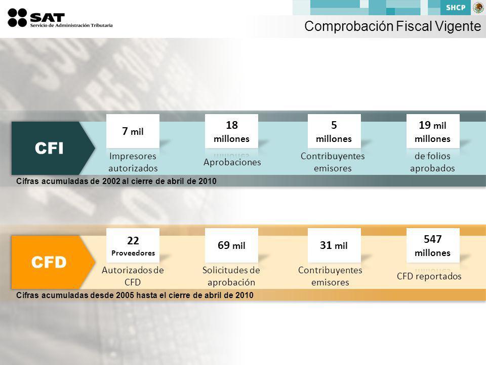 CFI CFD Comprobación Fiscal Vigente 7 mil 18 millones 5 millones