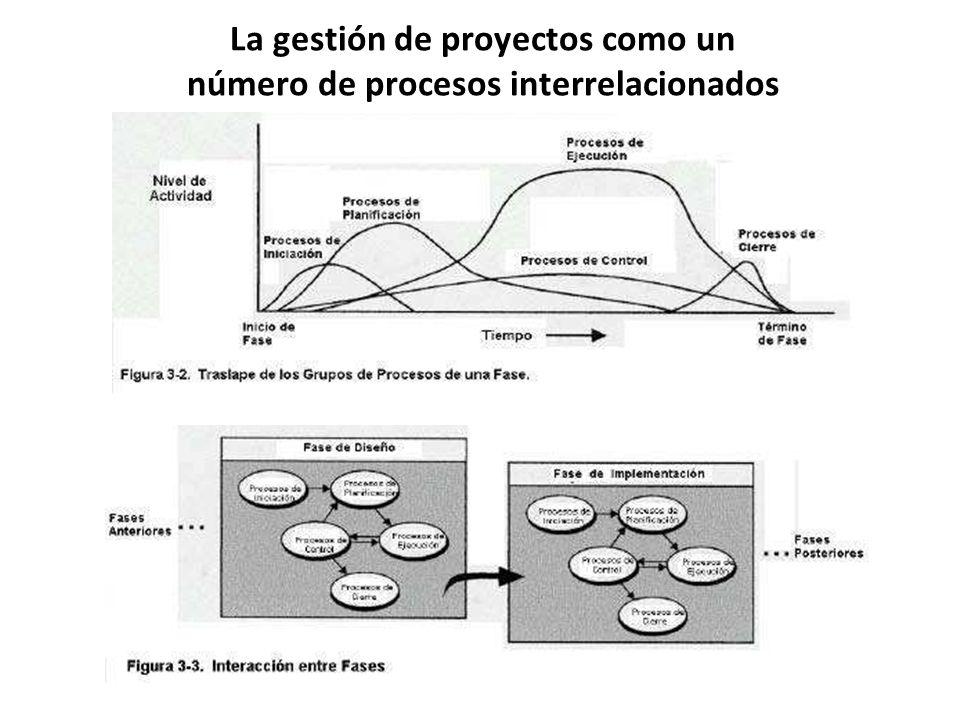 La gestión de proyectos como un número de procesos interrelacionados