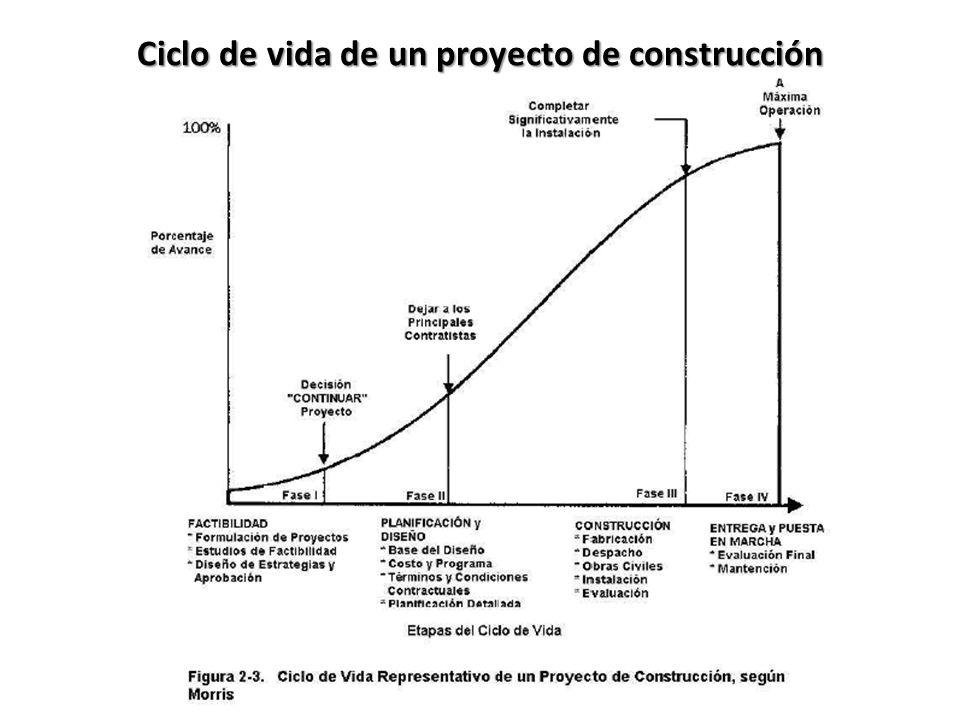 Ciclo de vida de un proyecto de construcción