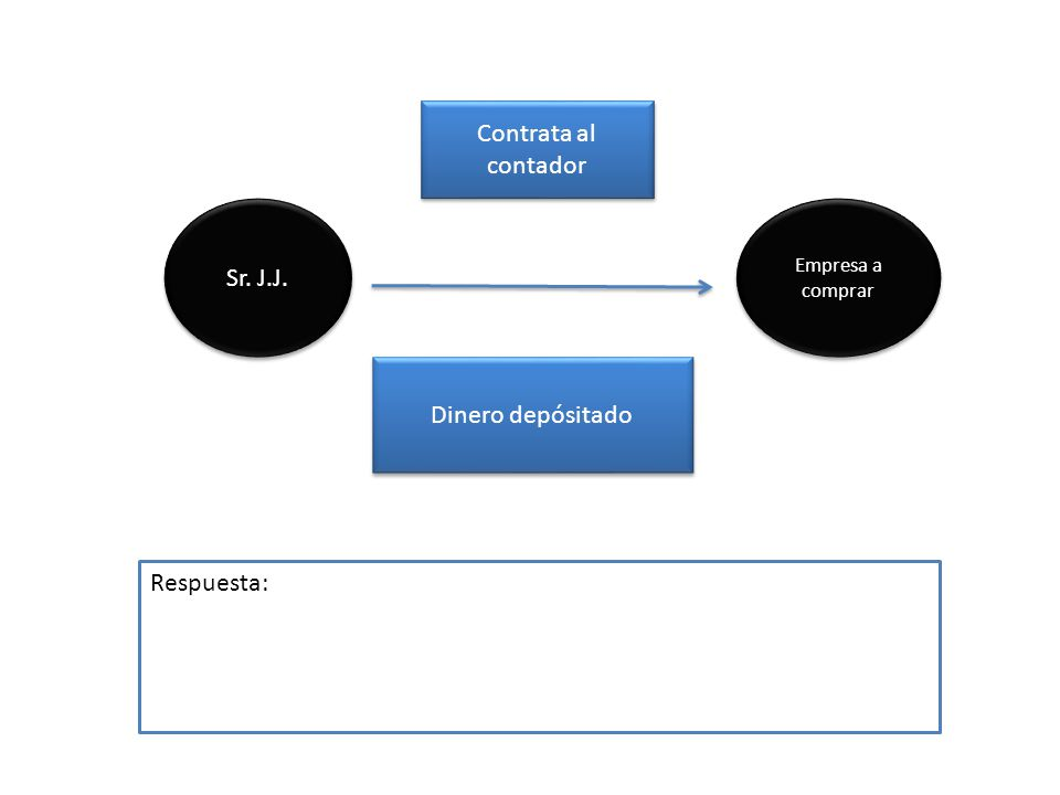 Contrata al contador Sr. J.J. Dinero depósitado Respuesta: Empresa a