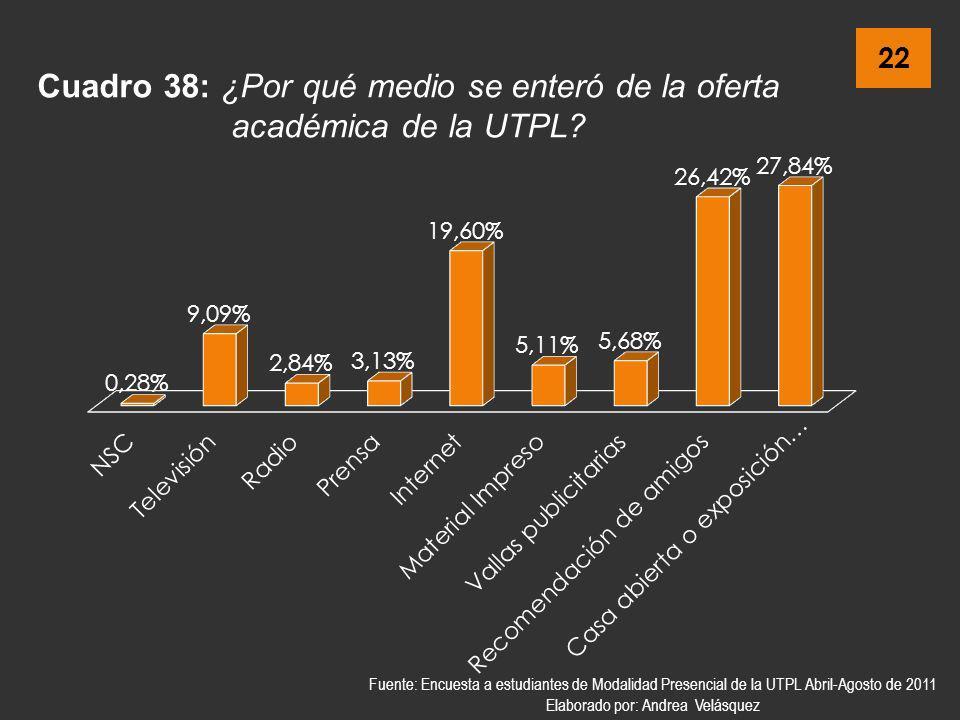 Cuadro 38: ¿Por qué medio se enteró de la oferta académica de la UTPL