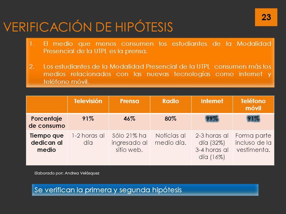 VERIFICACIÓN DE HIPÓTESIS