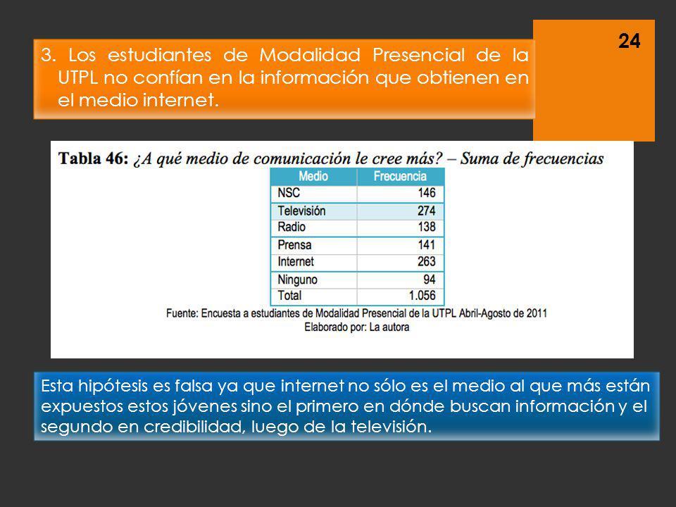 3. Los estudiantes de Modalidad Presencial de la UTPL no confían en la información que obtienen en el medio internet.