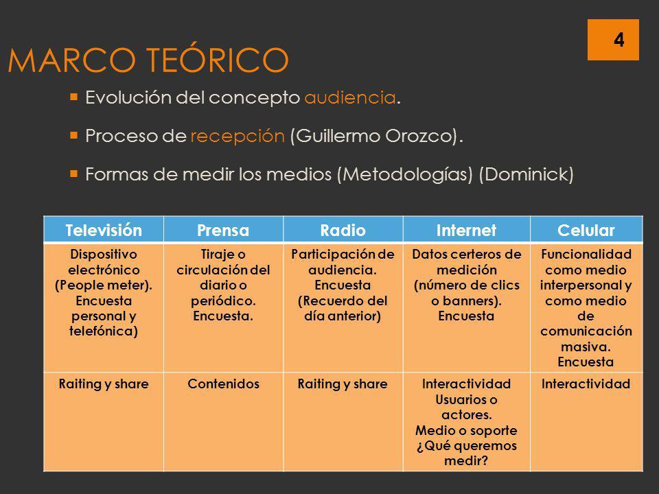 MARCO TEÓRICO Evolución del concepto audiencia.