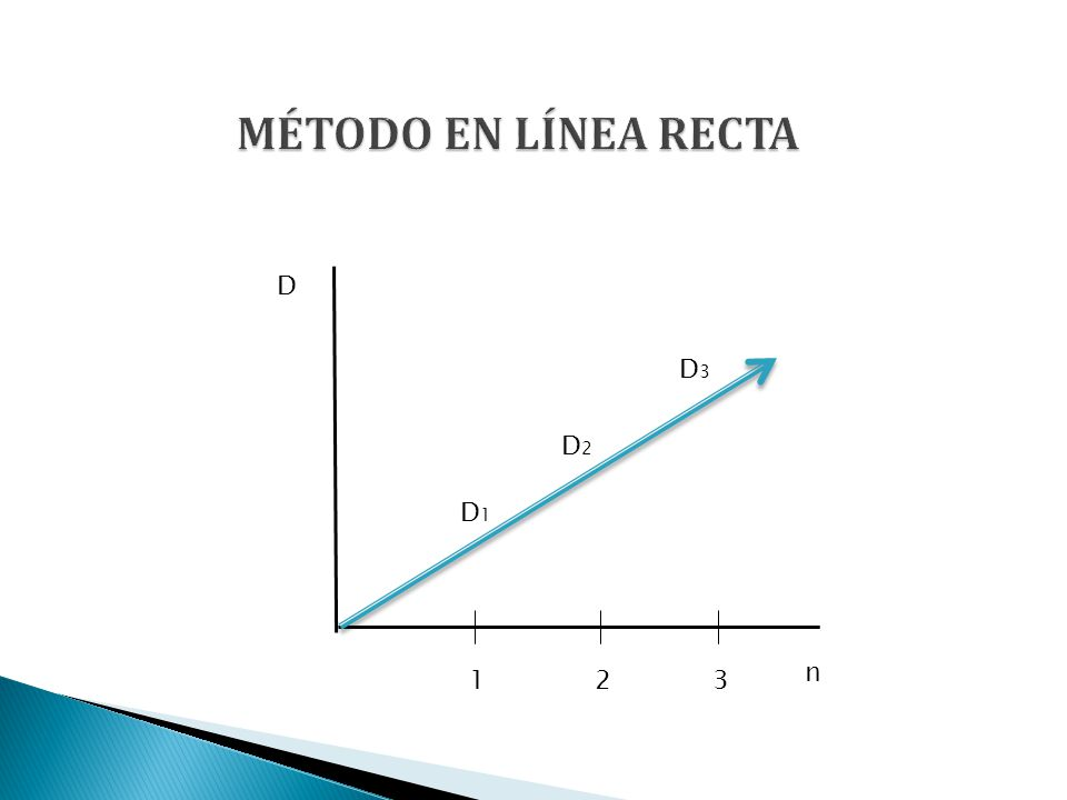 MÉTODO EN LÍNEA RECTA D D1 D2 D3 n 1 2 3