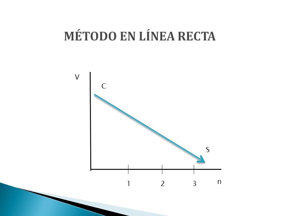 MÉTODO EN LÍNEA RECTA V C S n 1 2 3