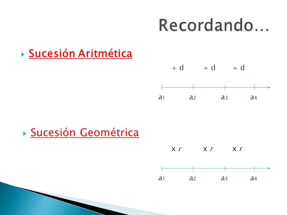 Recordando… Sucesión Aritmética Sucesión Geométrica + d + d + d a1 a2