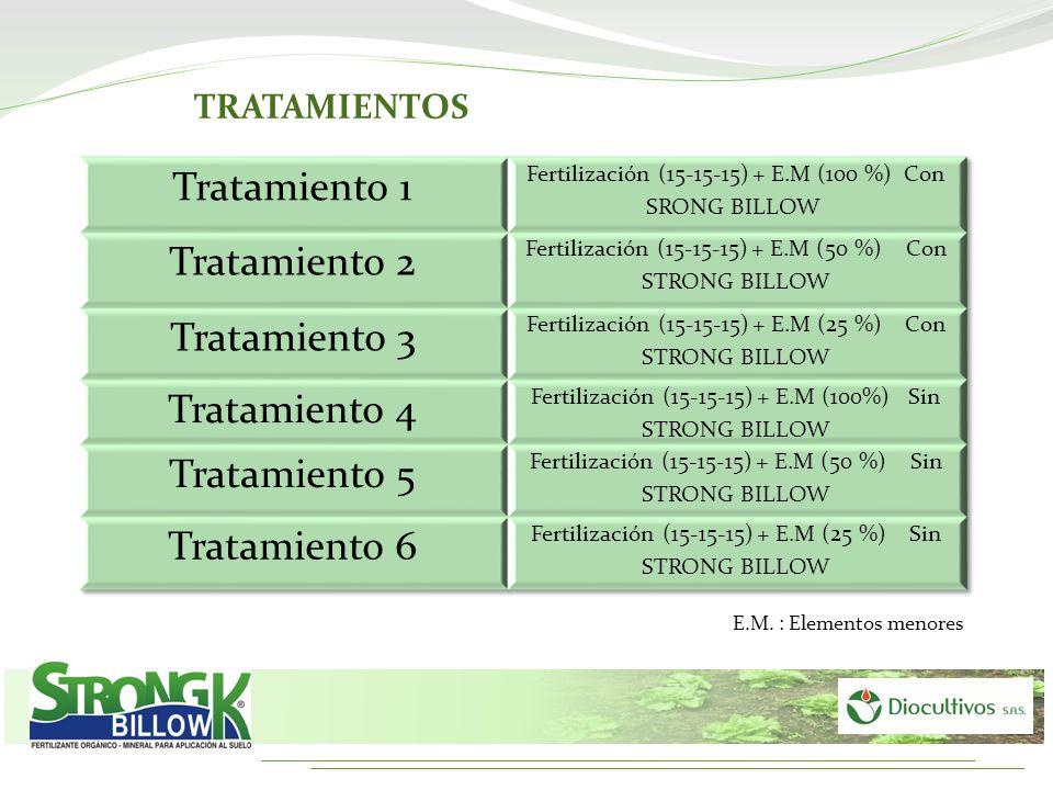 Tratamiento 1 Tratamiento 2 Tratamiento 3 Tratamiento 4 Tratamiento 5