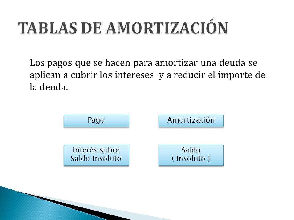 TABLAS DE AMORTIZACIÓN