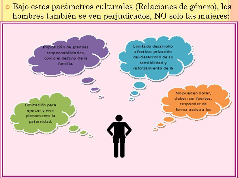 Bajo estos parámetros culturales (Relaciones de género), los hombres también se ven perjudicados, NO solo las mujeres: