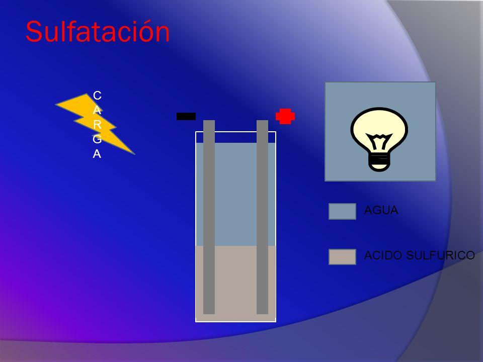 Sulfatación CARGA AGUA ACIDO SULFURICO