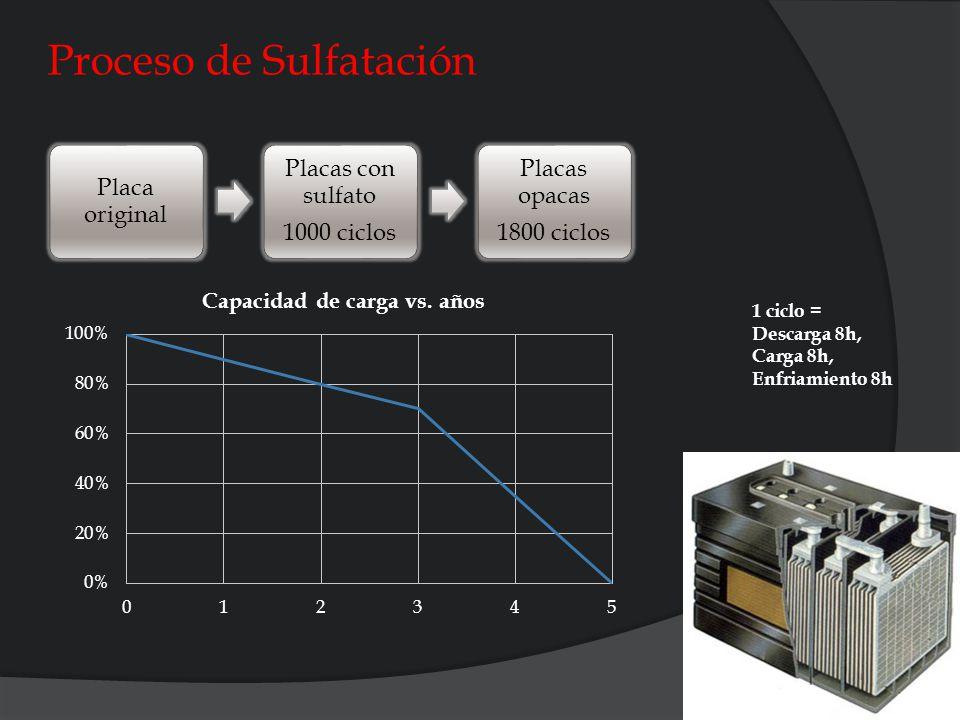 Proceso de Sulfatación