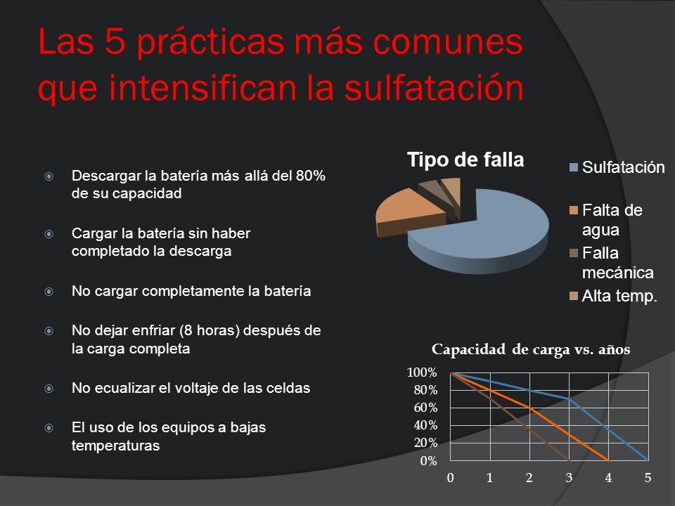 Las 5 prácticas más comunes que intensifican la sulfatación