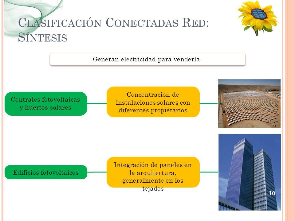 Clasificación Conectadas Red: Síntesis