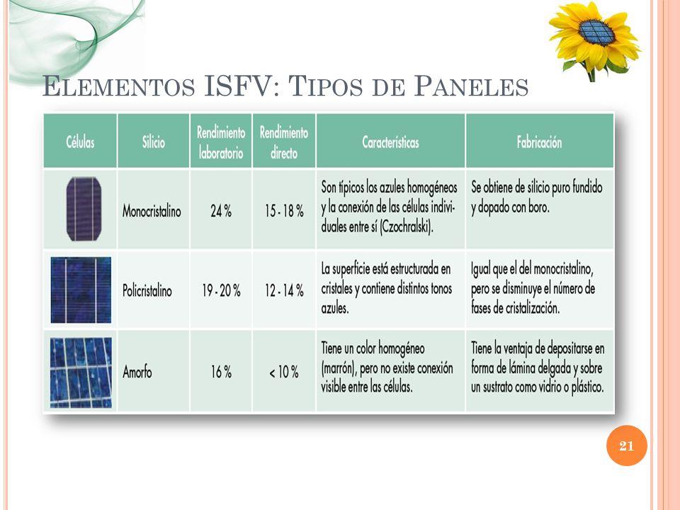 Elementos ISFV: Tipos de Paneles