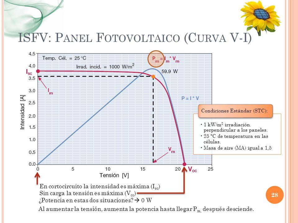 ISFV: Panel Fotovoltaico (Curva V-I)