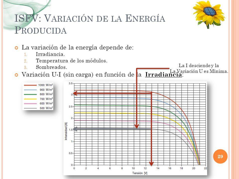 ISFV: Variación de la Energía Producida