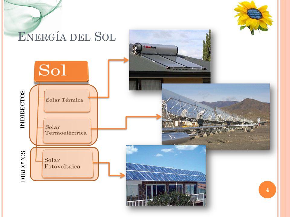Energía del Sol INDIRECTOS DIRECTOS Sol Solar Térmica