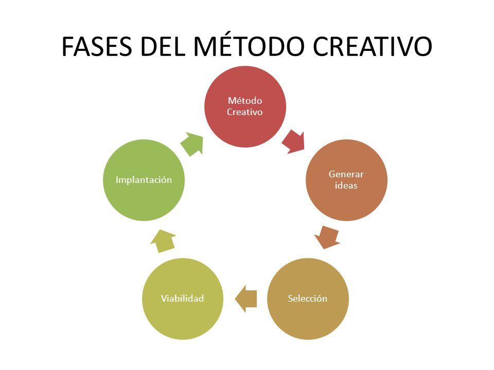 FASES DEL MÉTODO CREATIVO