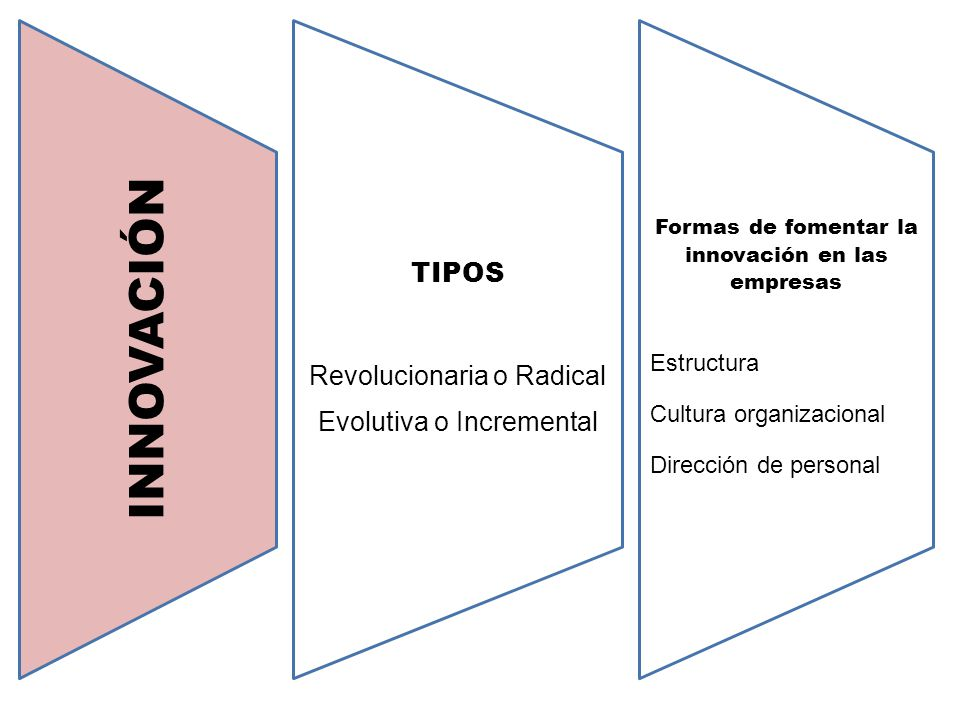 INNOVACIÓN TIPOS Revolucionaria o Radical Evolutiva o Incremental