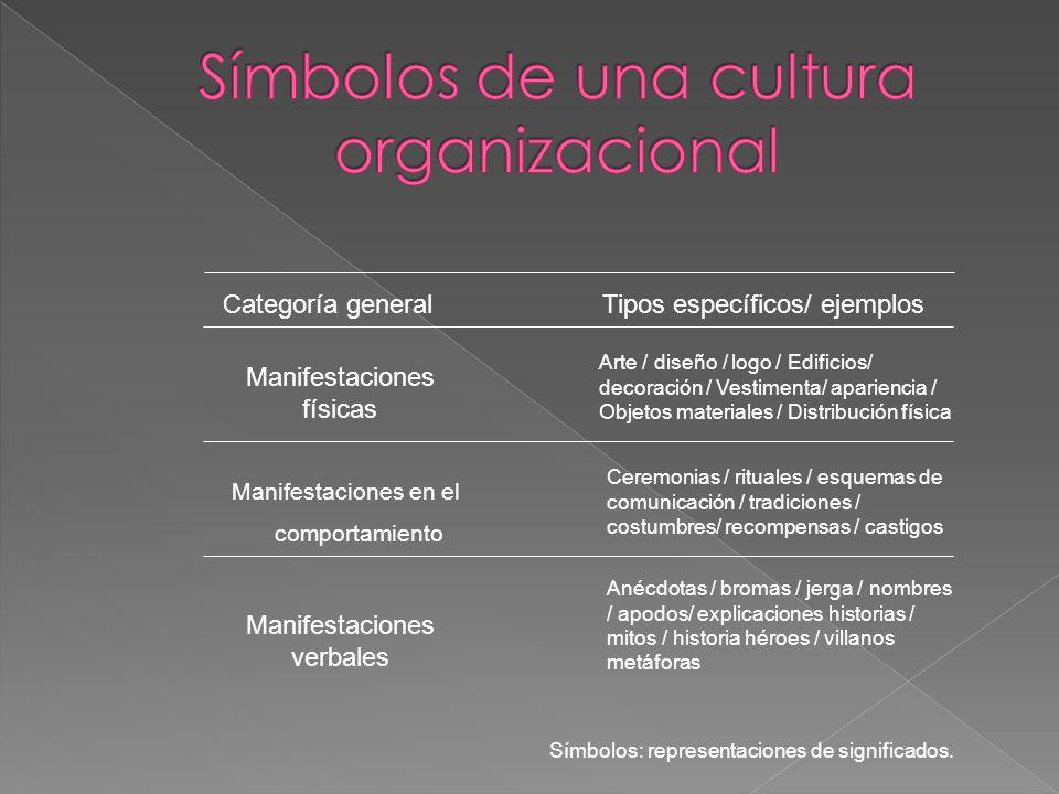 Símbolos de una cultura organizacional
