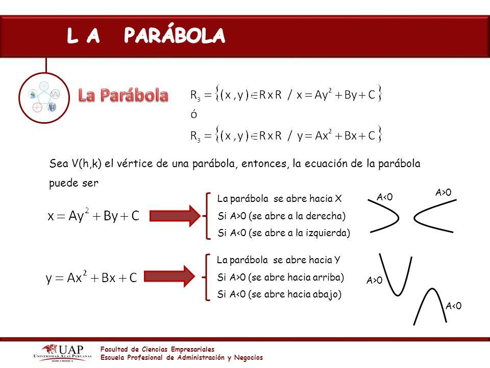 L A PARÁBOLA La Parábola