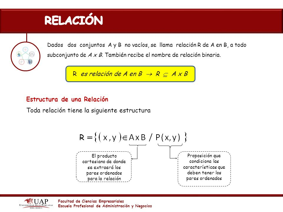 R es relación de A en B  R  A x B