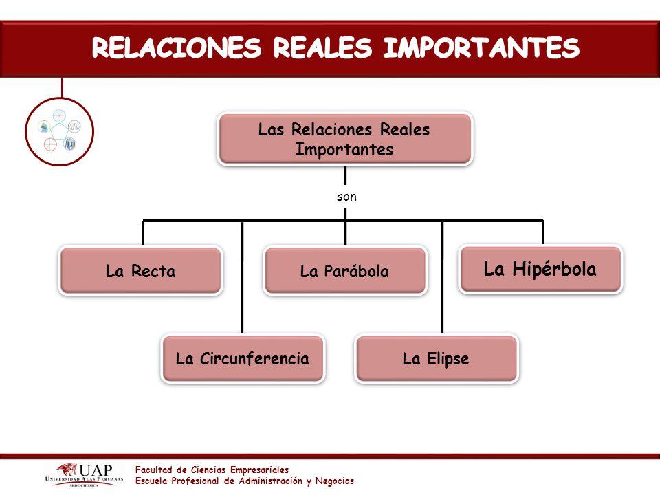 RELACIONES REALES IMPORTANTES Las Relaciones Reales Importantes