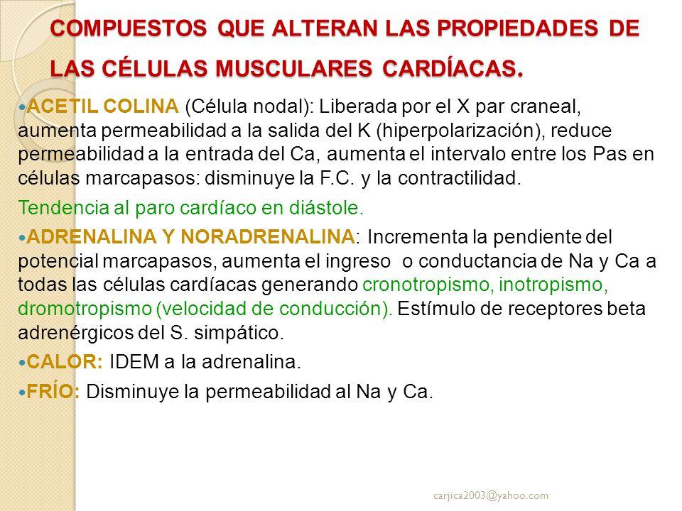 COMPUESTOS QUE ALTERAN LAS PROPIEDADES DE LAS CÉLULAS MUSCULARES CARDÍACAS.