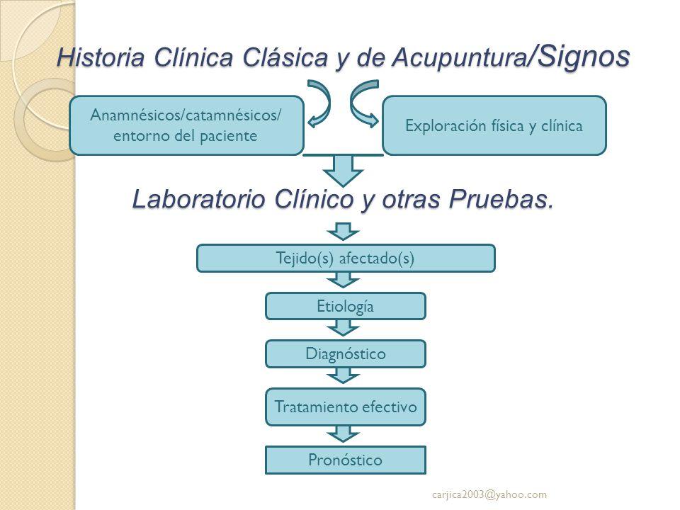 Historia Clínica Clásica y de Acupuntura/Signos Laboratorio Clínico y otras Pruebas.