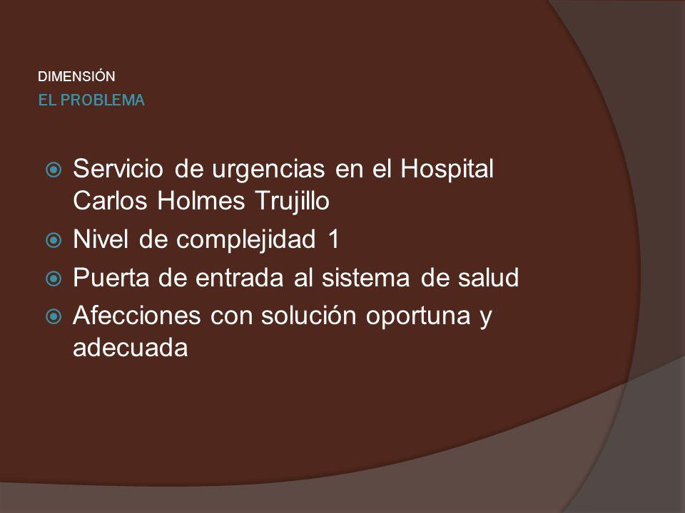 Servicio de urgencias en el Hospital Carlos Holmes Trujillo