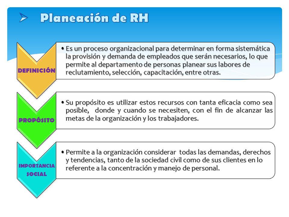 Planeación de RH DEFINICIÓN.