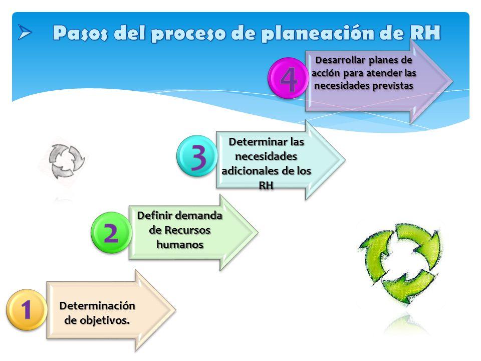 Pasos del proceso de planeación de RH