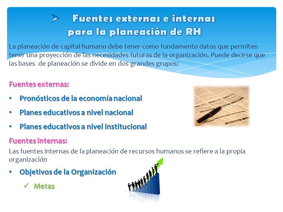 Fuentes externas e internas para la planeación de RH
