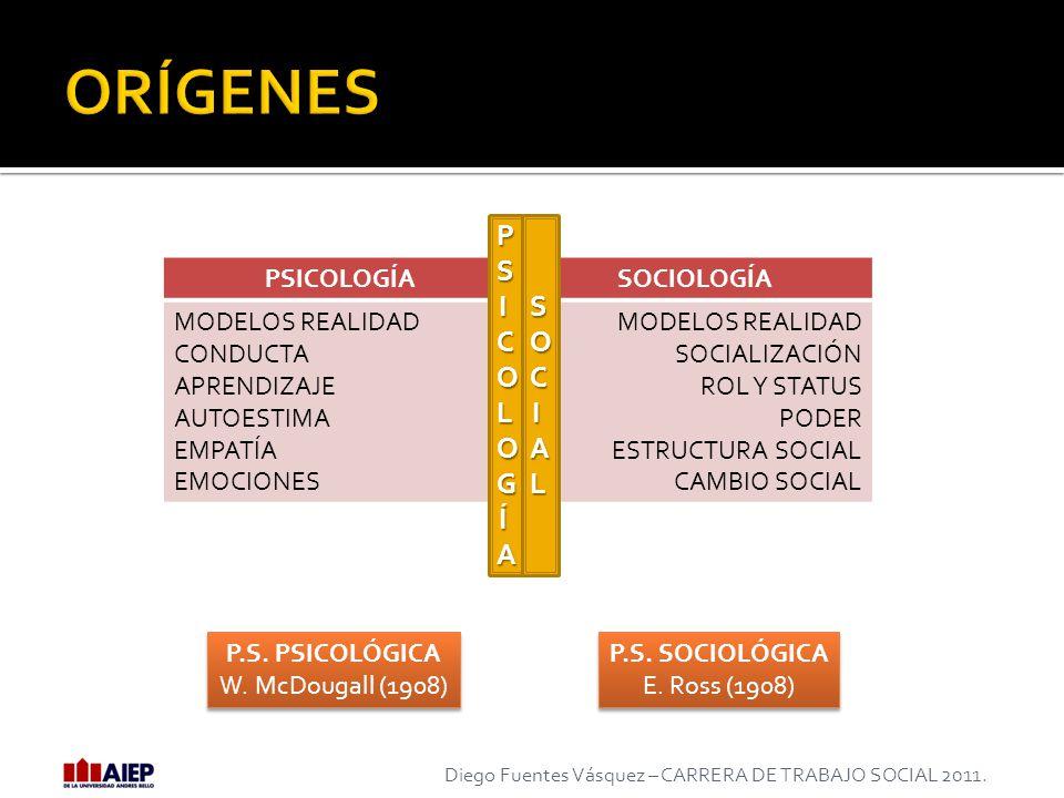 ORÍGENES PSICOLOGÍA SOCIAL PSICOLOGÍA SOCIOLOGÍA MODELOS REALIDAD