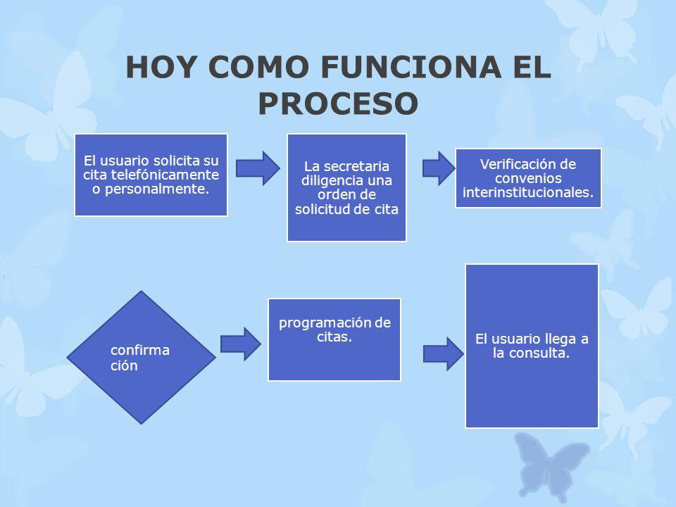 HOY COMO FUNCIONA EL PROCESO